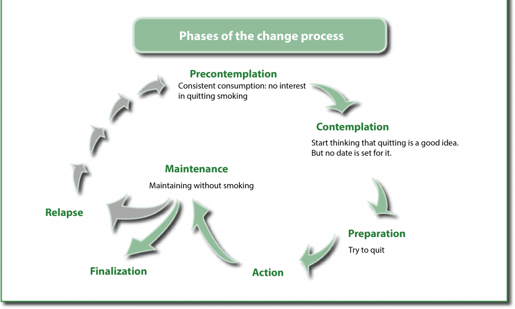 Stages of change to quit smoking marijuana
